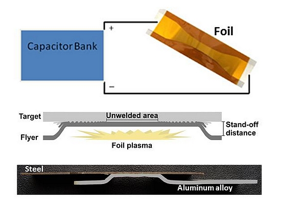 Diagram showing vaporised foil actuator welding, a technique developed at Ohio State University (image: Glenn Daehn, courtesy of Ohio State University)