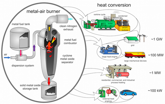 Proposed metal-fuelled engine and a range of possible applications (image: Alternative Fuels Laboratory/McGill University)
