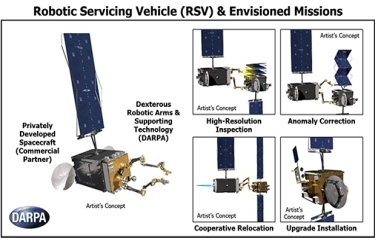 DARPA's new Robotic Servicing of Geosynchronous Satellites (RSGS) program seeks to develop technologies that would enable cooperative inspection and servicing in geosynchronous Earth orbit (GEO). (Credit: DARPA)