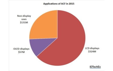 Figure 2: Chart showing the ACF market share in 2015 by application. Source: IDTechEx Research report