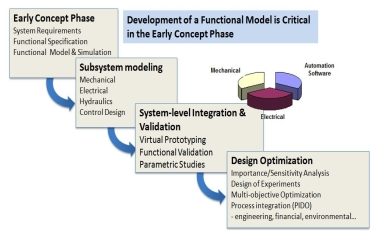 Virtual prototyping and the Model-Driven Innovation process