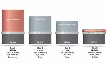 SolidEnergy Systems' battery (far right) is twice as energy-dense, yet just as safe and long-lasting as the lithium ion batteries used in consumer electronics. (SolidEnergy Systems)