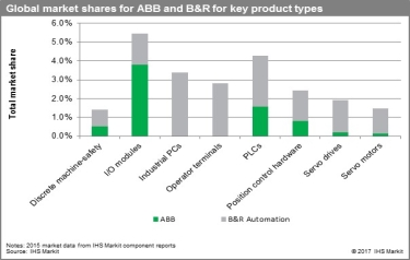ABB market share (when including B&R business), in 2015, along with contribution from ABB and B&R Automation to the total for specific product areas