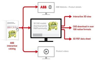ABB Ltd - ABB enriches interactive catalogue with intelligent ...