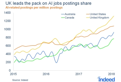 Table: AI jobs posted on Indeed between 2015 and 2018