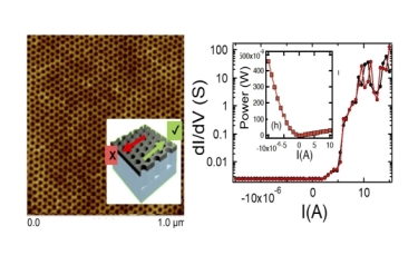 The left shows the atomic force micrograph, exhibiting honeycomb structure pattern behind a magnetic device. On the right: electrical data reveals diode-type behavior of current flowing in one direction. (Credit: Deepak Singh)