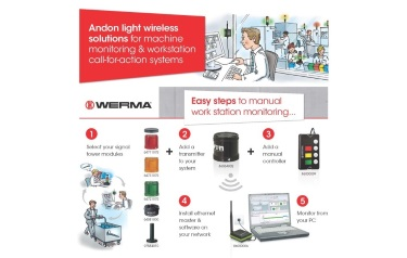 WERMA (UK) Limited - Easy to install wireless call-for