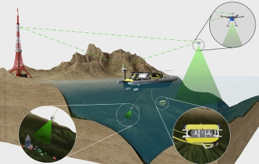 An autonomous or remote-controlled mother ship (UPS) on the surface is supported by two underwater robots (ROV) and a flight drone (UAV). (Image: © TUM)