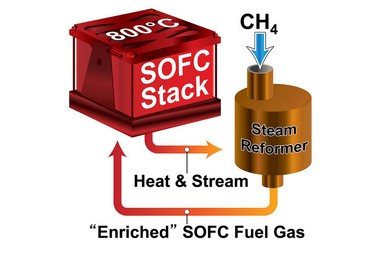 PNNL's highly efficient, small-scale solid oxide fuel cell system (diagram courtesy of PNNL)