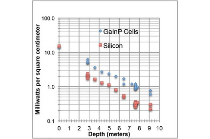 Power density of GaInP and crystalline silicon cells, underwater, as a function of depth (Graph courtesy of US Naval Research Laboratory)