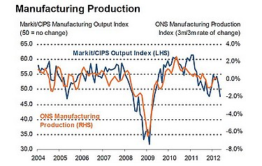 Graph courtesy of Markit/CIPS PMI