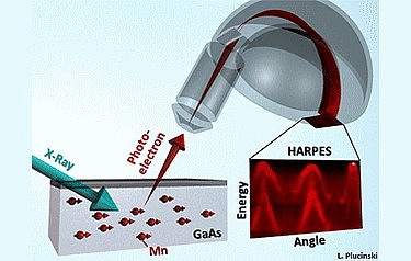The new hard X-ray angle-resolved photoemission spectroscopy technique lets UC Davis researchers look inside new materials and study their properties (graphic: Lukasz Plucinski, Peter Grunberg Institute)