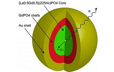 The nanoparticle that Robertson's research team created is multi-layered. At the core lies the element, actinium, surrounded by four layers of material