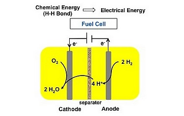 A new iron-based catalyst might help make those fuel cells less expensive (image courtesy of PNNL)
