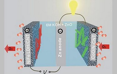 A rechargeable zinc-oxide battery in a tri-electrode configuration with cobalt-oxide/carbon nanotube and iron-nickel/layered double hydroxide catalysts for charge and discharge, respectively (photo: Yanguang Li, Stanford University)