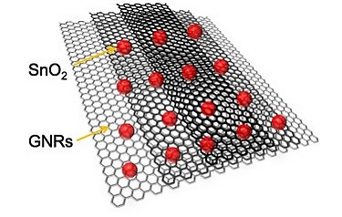 Graphene nanoribbons split from nanotubes in a process created at Rice University are now being used to improve the performance of lithium ion batteries (image: Tour Group/Rice University)