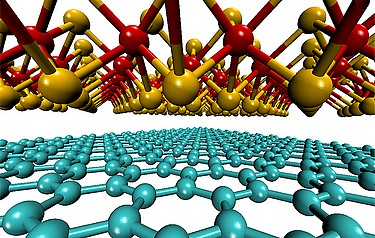 An effective solar cell could be made from a stack of two one-molecule-thick materials: graphene (shown at bottom in blue) and molybdenum disulphide (above, with molybdenum atoms shown in red and sulphur in yellow)