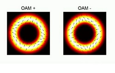 Researchers were able increase data flow through fibre optic cables by moving light through them in a spiral motion, rather than a straight line