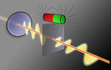 The oscillation direction of a light wave is changed as it passes through a thin layer of a special material