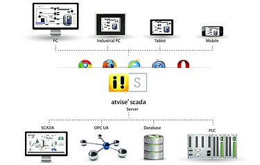 MAC Solutions - HMI SCADA can be accessed remotely from any