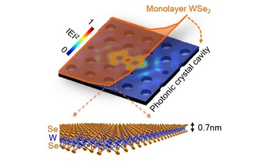 The ultra-thin semiconductor stretches across the top of the photonic cavity (image: University of Washington)