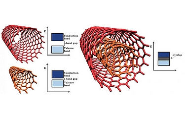 Individual nanotubes have band gaps and are semiconductors, but when combined, the band gaps overlap and make the double-walled a semi-metal (illustration: Matías Soto/Rice University)