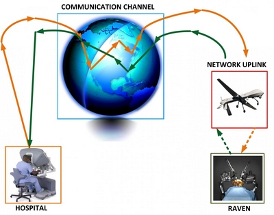 In future tele-robotic procedures, the last link may be a wireless uplink (dotted lines) to a drone or satellite that is more easily hacked than pre-established network connections (solid lines). Diagram courtesy of University of Washington