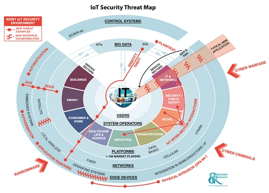 The IoT security Threat Map from Beecham Research